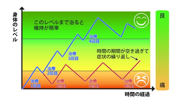 大阪堺市 バランス整体院エール 治療イメージ7