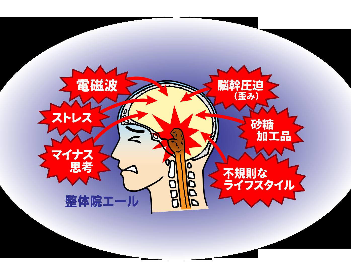 脳幹を乱す要因