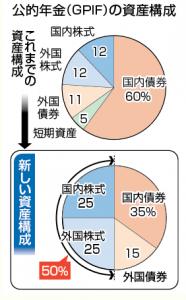 年金の将来【大阪堺市 バランス整体院エール】